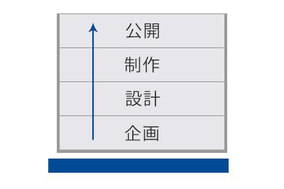 HP制作の成否は、企画・設計段階で決まります。