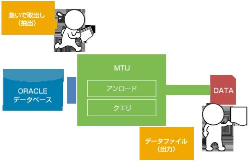 「MTU」の機能と特長