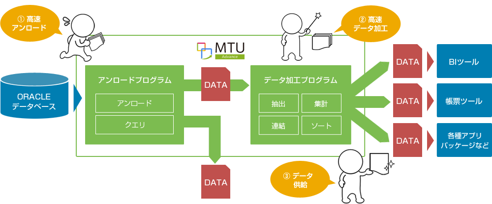 「MTU Advance」の機能