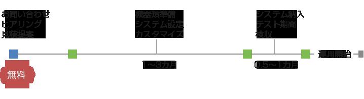 オンプレミス版導入までの流れ