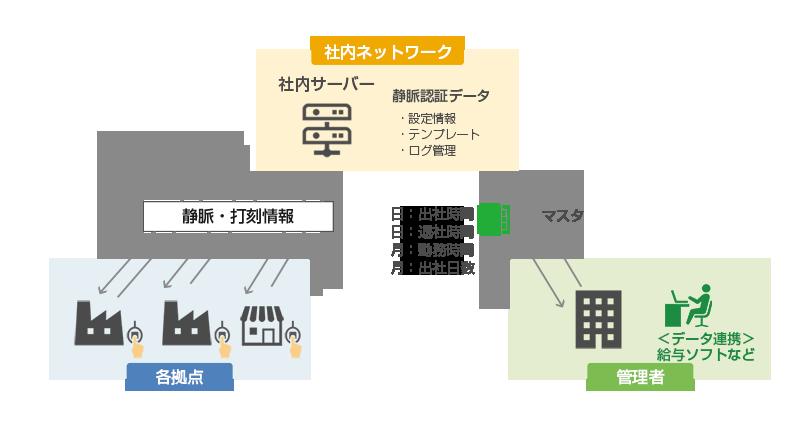 オンプレミス(社内ネットワーク型)